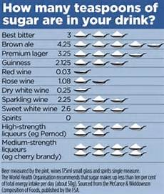 How Much Sugar In Alcoholic Drinks Chart Two Couples Change Favourite Drinks For One Month Daily