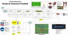 Football Draft Flow Chart The Geek Guide To American Football