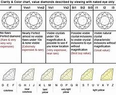 Diamond Clarity And Color Scale Why It S Important To Educate Yourself On The Diamond