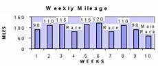 Joe Vigil Training Charts Coaches Education Training For The Marathon