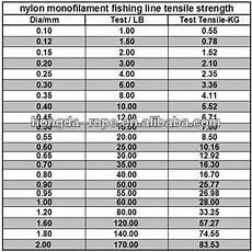 Monofilament Fishing Line Diameter Chart 2mm Monofilament Fishing Line Buy Monofilament
