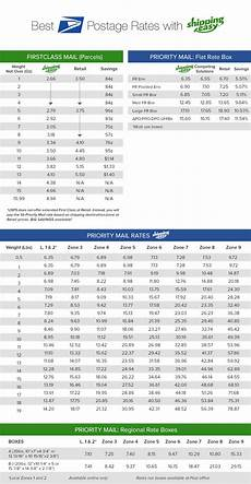 Usps Discounted Rate Tables Shippingeasy