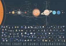 Chart Of Space Exploration The Chart Of Cosmic Exploration Pop Chart Lab