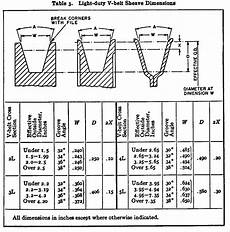 Pulley Dimension Chart Vee Belt Pulleys The Home Machinist