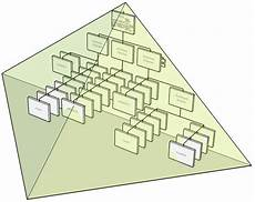 3d Organizational Chart Organizational Engineering 3 Dimensional Organizational