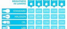 Led Wattage Conversion Chart Halogen To Led Conversion Plantoburo Com