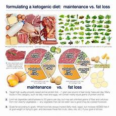 how much should you eat on a ketogenic diet diet doctor