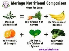 Moringa Chart Moringa Nutrition Comparison Chart Ankh Rah