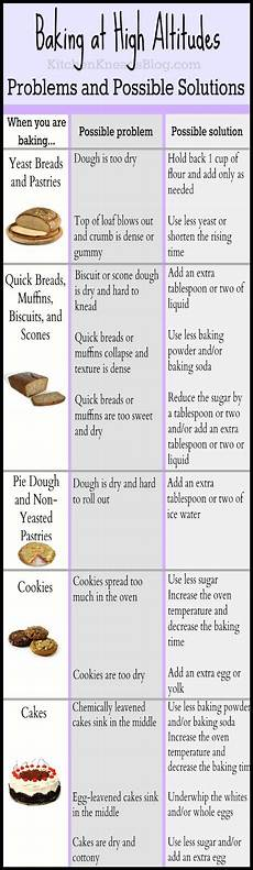 High Altitude Baking Chart Tips To Help Guarantee Your Baking Success Even At High