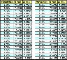 Rate Per Thousand Mortgage Chart Rising Interest Rates A Time To Get Off The Homebuying Fence