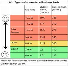 A1c And Glucose Chart A1c Conversion Chart Diabetic Food Pinterest The O