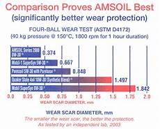 Diesel Engine Oil Comparison Chart Series 2000 Synthetic 0w 30 Motor Oil