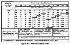Mac Chart Army Fm 34 81 Weather Support For Army Operations Appendix B