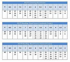 Ielts General Score Chart Ielts How Is The Band Score Calculated