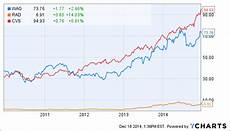 Walgreens Stock Price Chart Walgreen First Quarter Earnings Preview Making New Highs