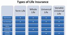Different Types Of Life Insurance Chart The Importance Of Life Insurance