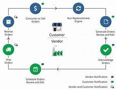 Vendor Managed Inventory Process Flow Chart Vendor Managed Inventory Vmi Clear Spider Inventory