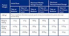 Robitussin Pediatric Dosage Chart Xyrem 174 Dosing Amp Titrating Information For Pediatric