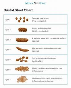 Stool Color Chart Types Of Appearance Color And What Is Normal