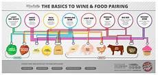 Printable Wine Pairing Chart Beginner S Wine Guide Tripmoldova