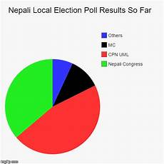 Poll Chart Maker Nepali Local Election Poll Results So Far Imgflip
