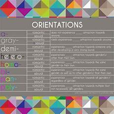 Sexual Orientation Chart This Is A Chart Explaining What Is Sexual Orientation Po