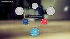 Lean Startup Methodology Lean Startup Methodology Powerpoint Template Slidemodel