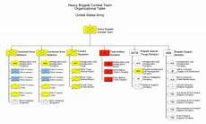 Army Futures Command Org Chart Brigade Combat Team