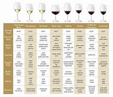 Printable Wine Pairing Chart Printable Wine Pairing Chart Click Here For The Larger