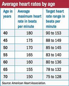 Normal Human Pulse Rate Chart Is It Bad To Have A Resting Heart Rate Of Between 80 100