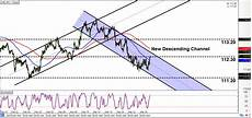 Chf Jpy Chart Intraday Charts Update Updated Channels For Gbp Usd Amp Chf