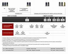 Military Police Career Progression Chart Our Army Brightminds