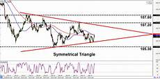 Usd Jpy Forex Chart Intraday Charts Update Chart Patterns On Usd Jpy Amp Nzd