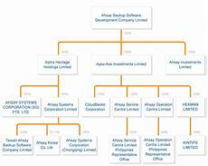 Software Development Organization Chart Ahsay Backup Software Development Company Limited