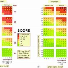 Score European High Risk Chart European Society Of Cardiology Score Charts For Women In