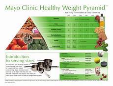 Mayo Clinic Growth Chart The Mayo Clinic Healthy Weight Pyramid