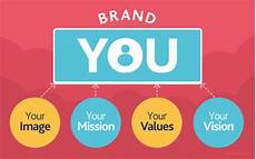 Your Personal Brand The Value Of Personal Branding For New Dentists Naden