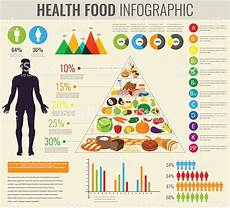 Healthy Chart Health Food Infographic Food Pyramid Healthy Eating
