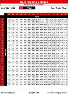 Briggs Chart Gear Charts