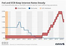Us Federal Funds Rate Chart Chart Fed Issues Second Rate Cut In A Row Statista