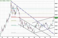 Gold Percentage Chart Chart Of The Day Gold And A Market Update See It Market