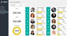 Team Templates Sales Team Dashboard Template Adnia Solutions