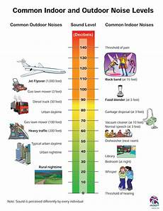 Sound Level Chart Sound Absorber Faqs Help You Understand Different Products