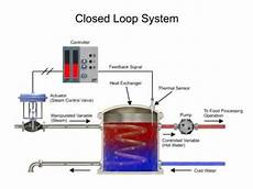 Closed System Functions Of A Closed Loop System Youtube