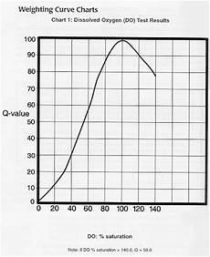 Dissolved Oxygen Temperature Chart Water Research Center Dissolved Oxygen In Water Streams