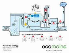 Waste To Energy Process Flow Chart Waste To Energy Plant Ecomaine