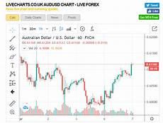 Xag Usd Live Chart Live Charts Uk Aud Usd 1h Chart 07 April 2020 The