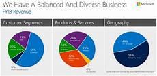 Microsoft Subsidiaries Microsoft S 55 Of Revenue Comes From Enterprise Mspoweruser