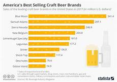 Craft Style Chart Chart America S Best Selling Craft Brands Statista