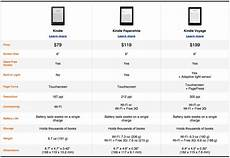 Kindle Fire Comparison Chart 2018 Amazon Introduces New Kindle Ereaders And Fire Tablets